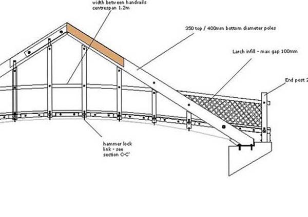 Strong Bridges Ltd